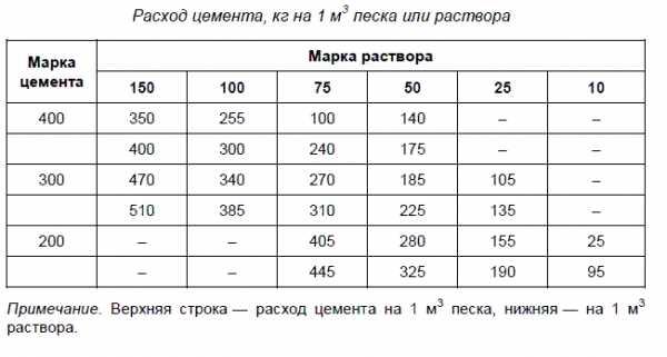 1 м3 цементного раствора в кг