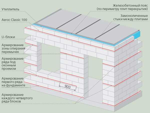 Раствор для кладки из строительных блоков бетон калуга купить